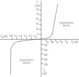 Gráfico de diodo
