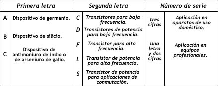 Tabla código europeo moderno de transistores